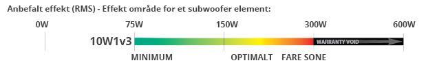 10W1v3 effektområde