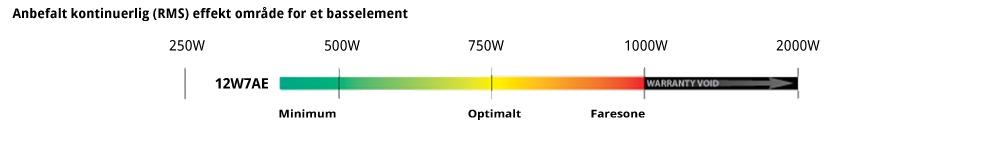 JL Audio 12W7AE watt skala