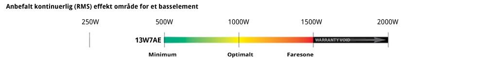 JL Audio 13W7AE watt skala